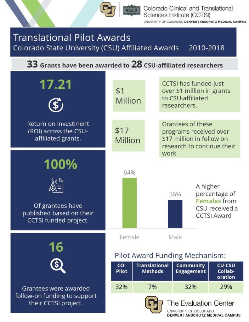 Translational Pilot Awards