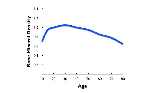 Bone Mineral Density chart