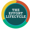 the effort lifecycle