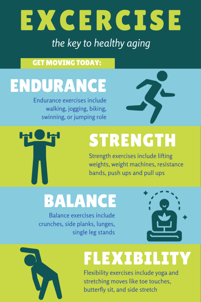 Infographic of types of exercising broken into sections of endurance, strength, balance and flexibility