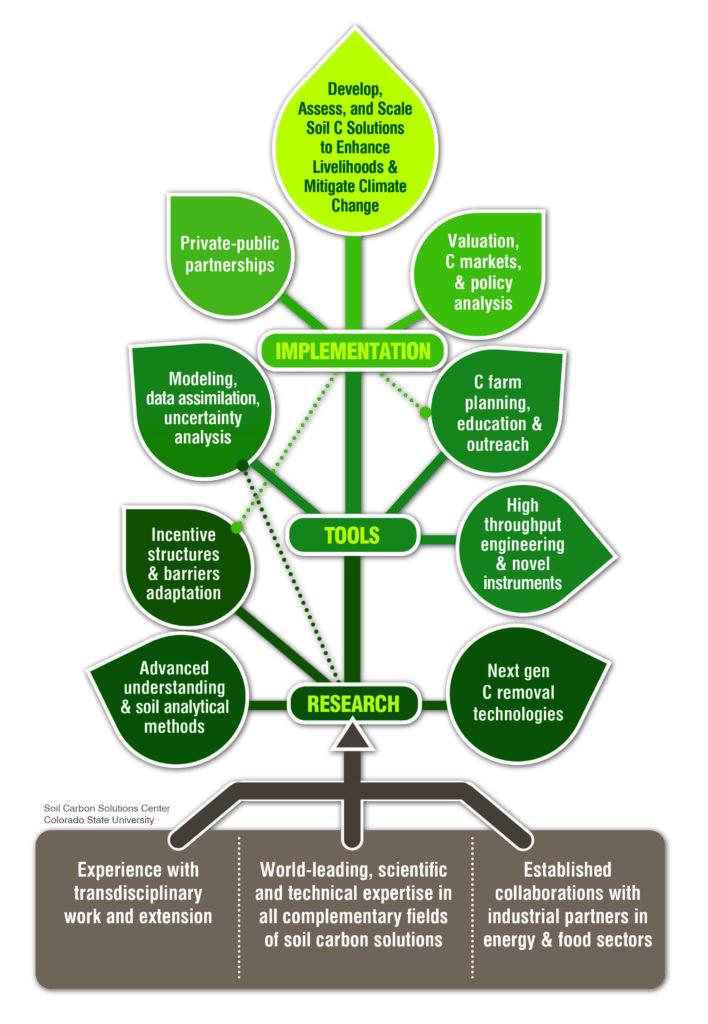 Soil Carbon Solutions Center Org Chart