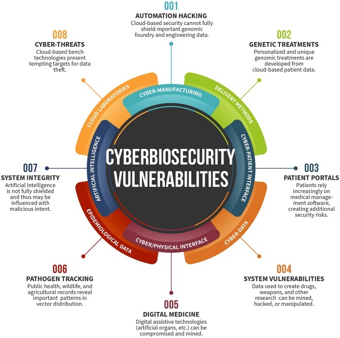 cyberbiosecurity overview